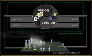 The interplay of vision and version in new product development