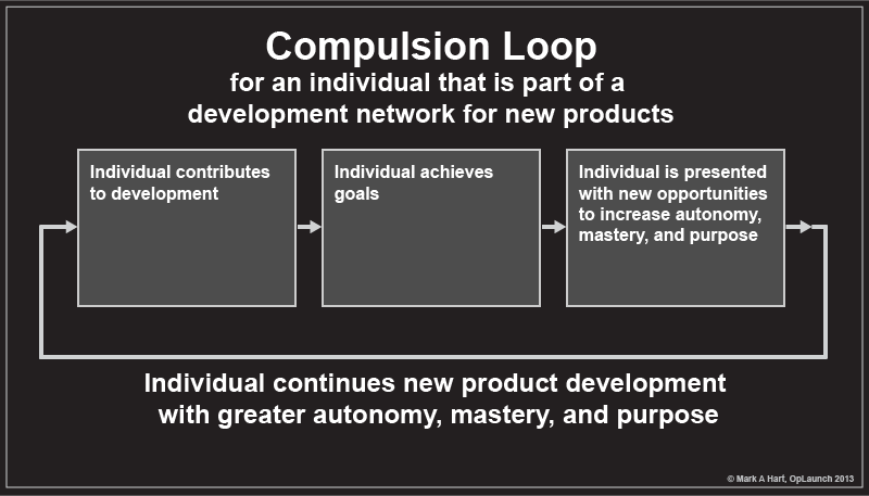 A compulsion loop for an individual in a new product development environment