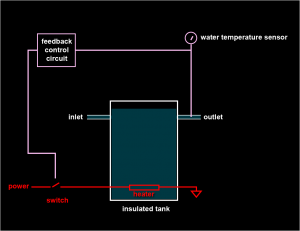 A feedback approach to controlling temperature