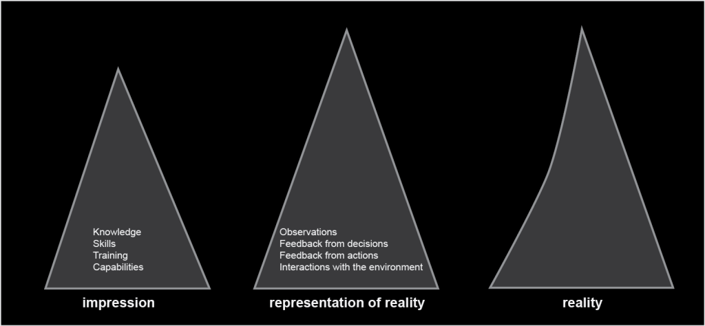 A 2-dimensional model of impression, representation of reality, and reality.