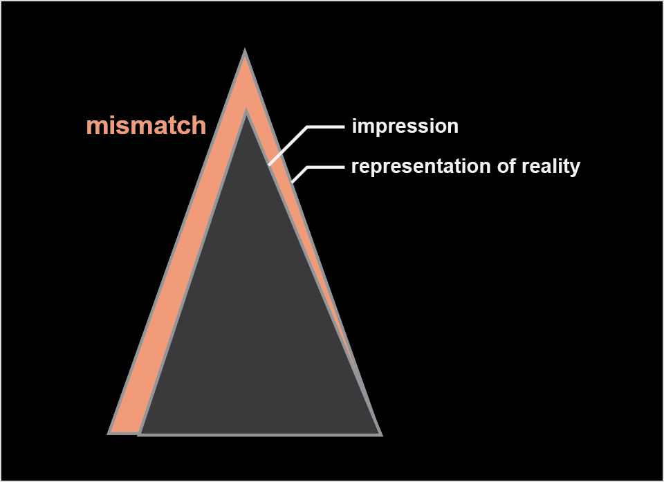 "Mismatches address the differences of ""our mental images/impressions and the reality it is supposed to represent"" (John Boyd, Conceptual Spiral, 1992, 25)"