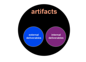 In the context of new product development, deliverables are a subset of artifacts.