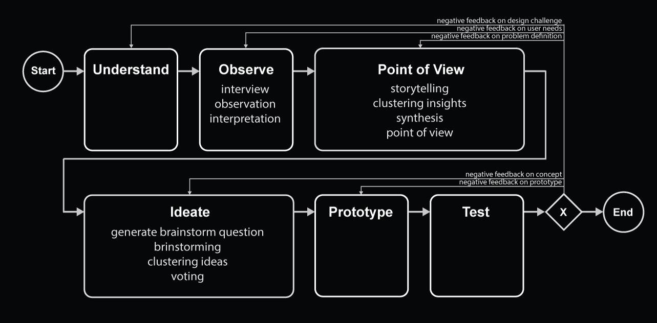 Detailed process model for design thinking (Thoring & Müller, 2011)