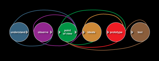 A simplified process model for design thinking